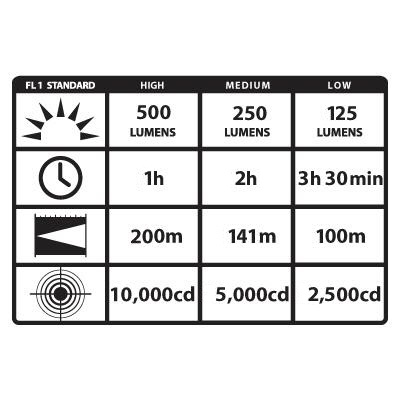 Streamlight Strion LED HL